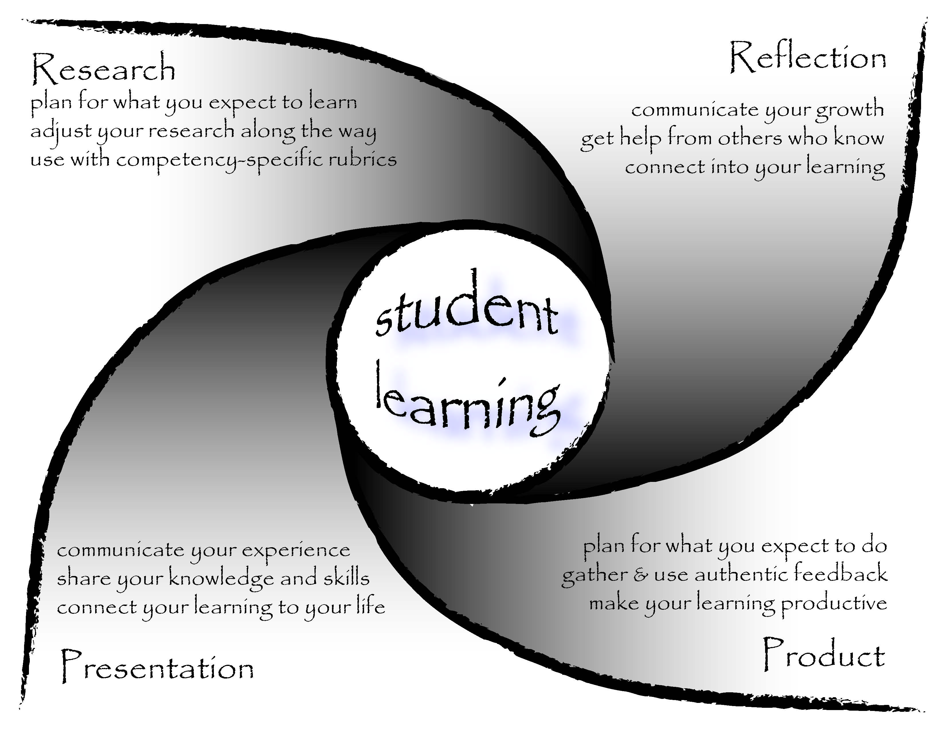 Four key ELO components: research, reflection, presentation, product